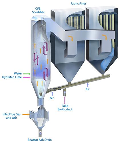Diagram of Sumitomo SHI FW Circulating Fluid Bed Scrubber, CFB Scrubber